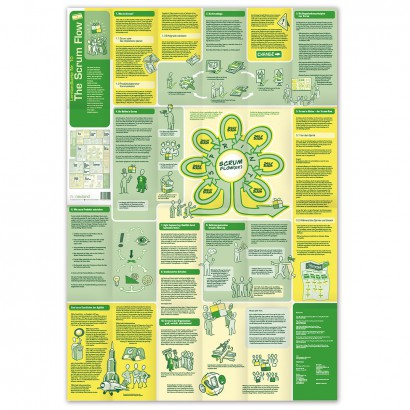 Learning Map No.10 - The Scrum Flow